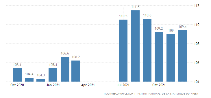 Niger Consumer Price Index Cpi