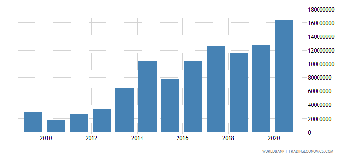 niger debt service on external debt public and publicly guaranteed ppg tds us dollar wb data