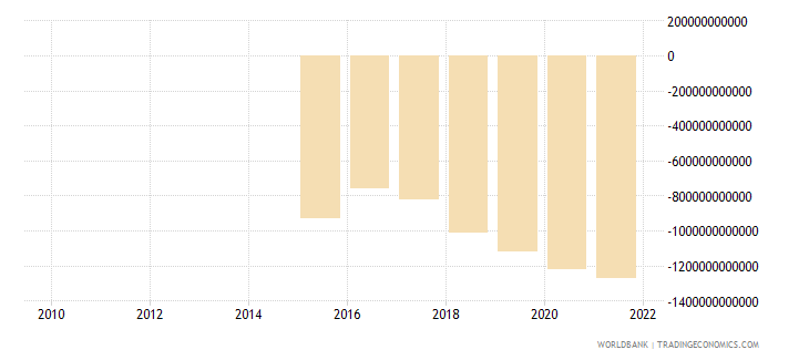 niger external balance on goods and services constant lcu wb data