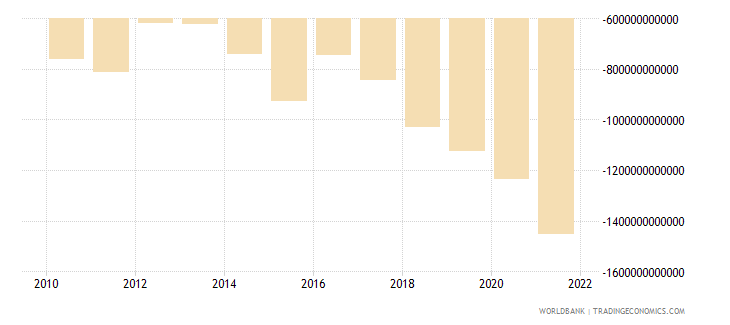 niger external balance on goods and services current lcu wb data