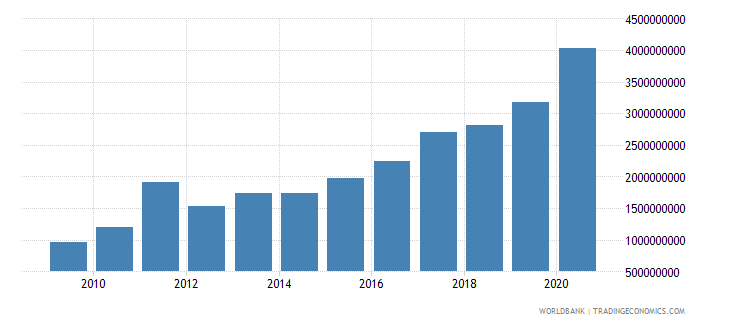 niger external debt stocks public and publicly guaranteed ppg dod us dollar wb data