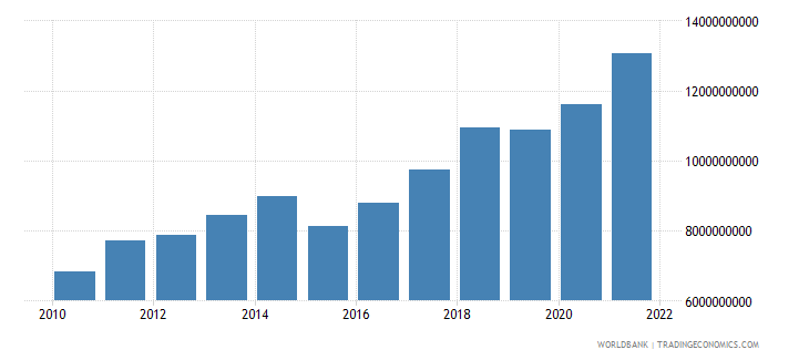 niger final consumption expenditure us dollar wb data