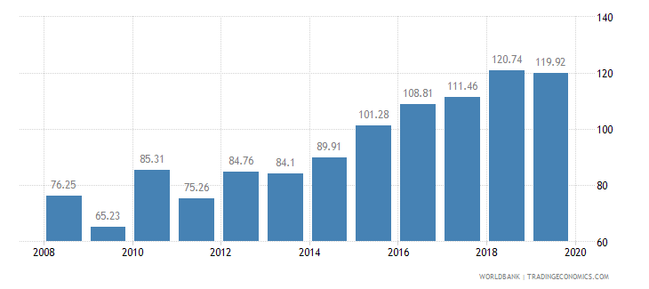 niger food production index 1999 2001  100 wb data