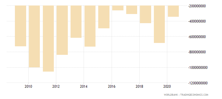 niger foreign direct investment net bop us dollar wb data