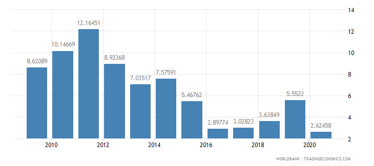 niger foreign direct investment net inflows percent of gdp wb data