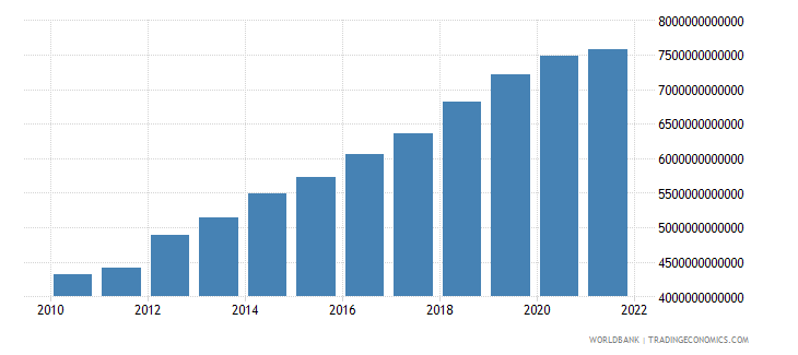 niger gdp constant lcu wb data