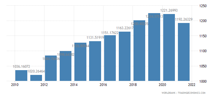 niger gdp per capita ppp constant 2005 international dollar wb data