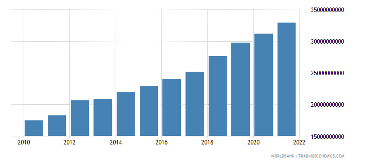 niger gdp ppp us dollar wb data