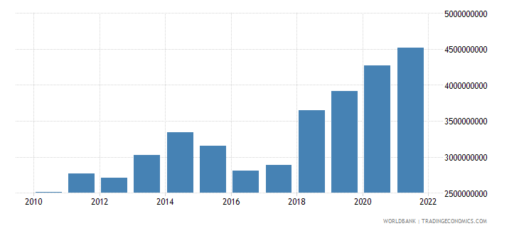 niger gross fixed capital formation us dollar wb data
