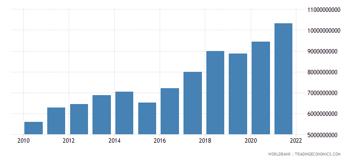 niger household final consumption expenditure us dollar wb data