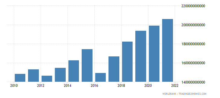 niger imports of goods and services constant lcu wb data