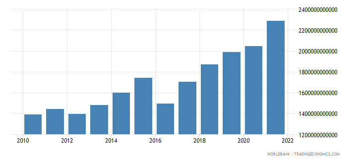 niger imports of goods and services current lcu wb data