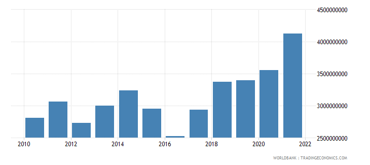 niger imports of goods and services us dollar wb data