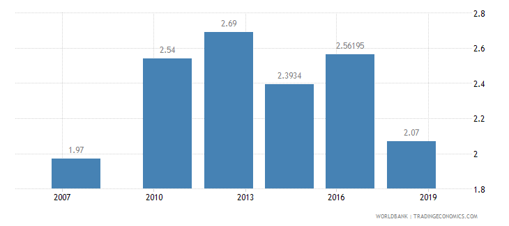 niger logistics performance index overall 1 low to 5 high wb data