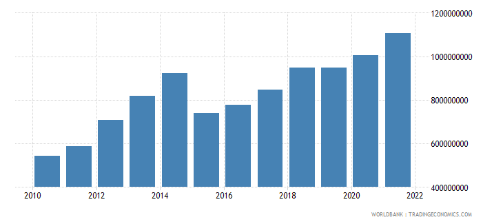 niger manufacturing value added us dollar wb data