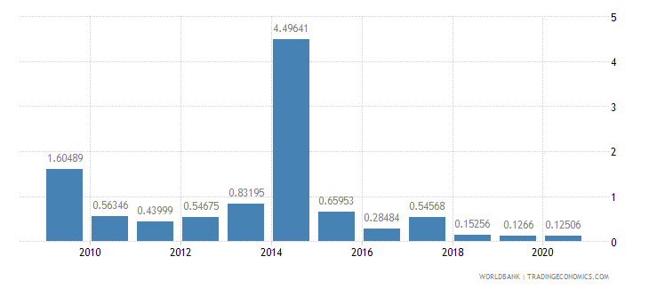 niger merchandise imports by the reporting economy residual percent of total merchandise imports wb data