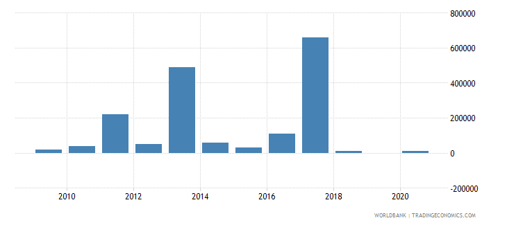 niger net bilateral aid flows from dac donors austria us dollar wb data