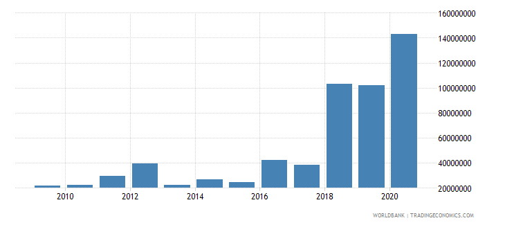 niger net bilateral aid flows from dac donors germany us dollar wb data