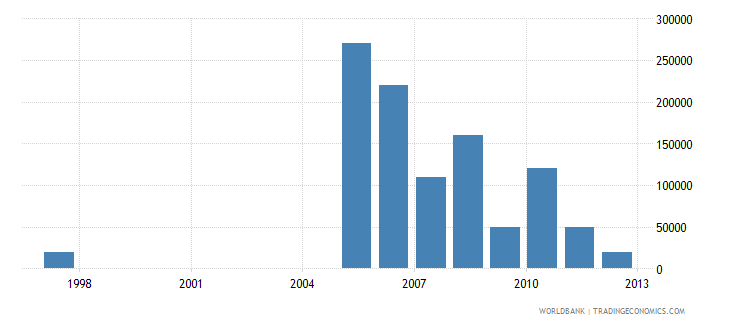niger net bilateral aid flows from dac donors greece us dollar wb data