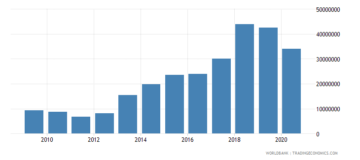 niger net bilateral aid flows from dac donors luxembourg us dollar wb data