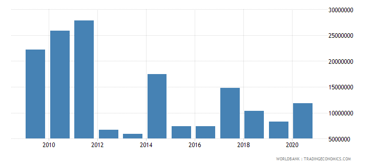 niger net bilateral aid flows from dac donors spain us dollar wb data
