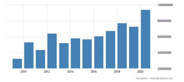niger net bilateral aid flows from dac donors total us dollar wb data