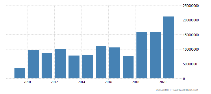 niger net bilateral aid flows from dac donors united states us dollar wb data