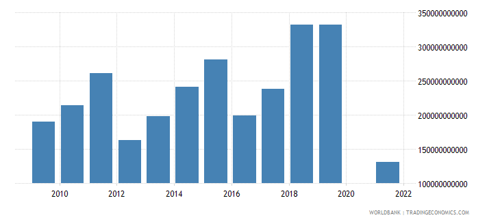 niger net income from abroad current lcu wb data