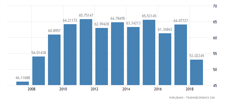 niger net intake rate in grade 1 male percent of official school age population wb data