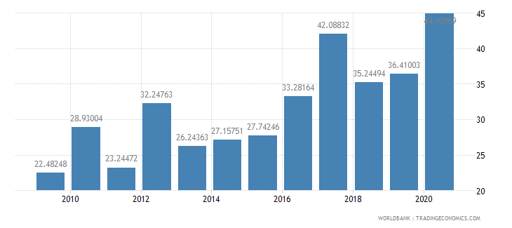 niger net oda received percent of gross capital formation wb data