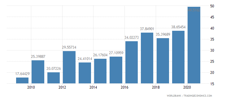 niger net oda received percent of imports of goods and services wb data