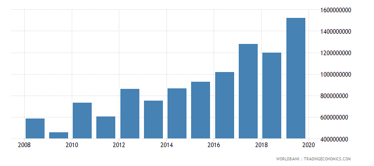 niger net official development assistance and official aid received constant 2007 us dollar wb data