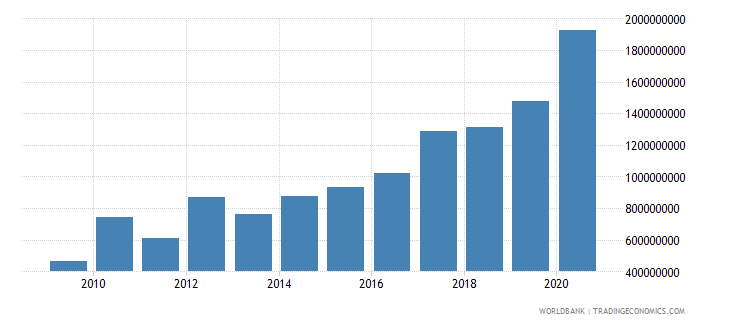 niger net official development assistance received constant 2007 us dollar wb data