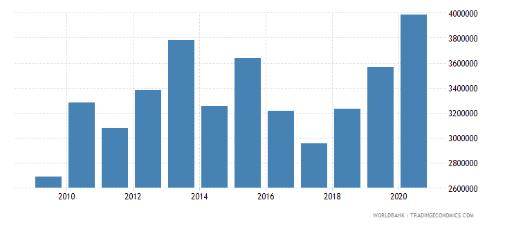 niger net official flows from un agencies unfpa us dollar wb data