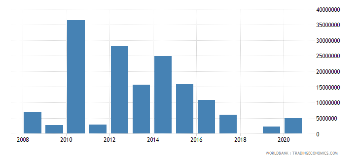 niger net official flows from un agencies wfp us dollar wb data