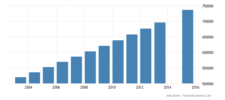 niger population age 1 total wb data