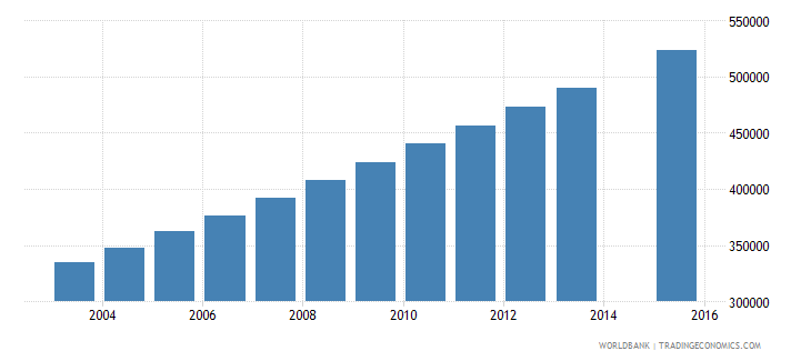 niger population age 10 total wb data