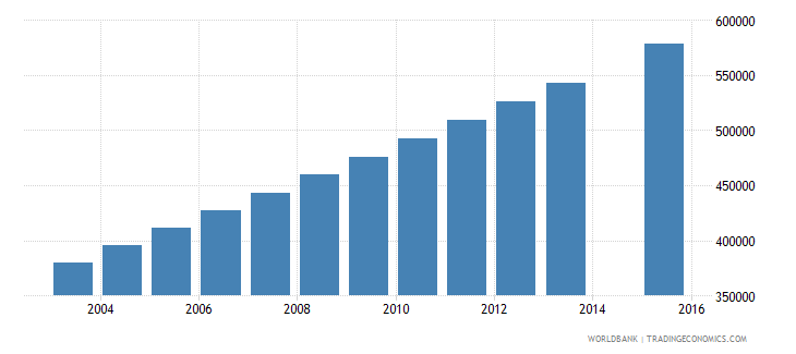 niger population age 7 total wb data