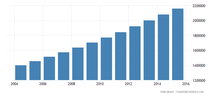 niger population ages 13 17 total wb data