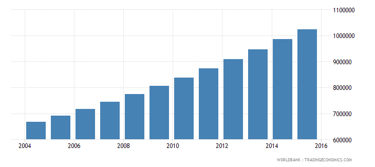 niger population ages 14 18 female wb data