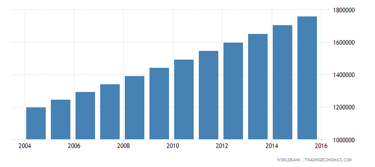 niger population ages 5 10 male wb data