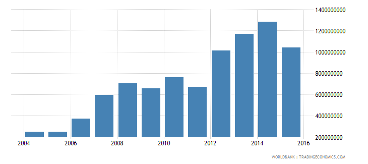 niger total reserves includes gold us dollar wb data