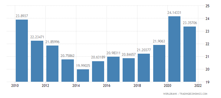 nigeria agriculture value added percent of gdp wb data