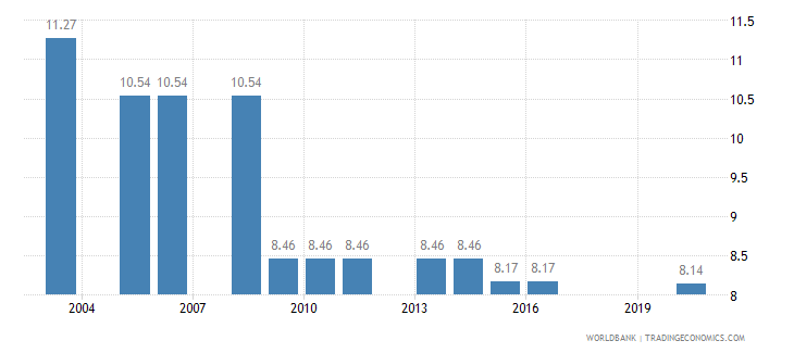 nigeria binding coverage manufactured products percent wb data