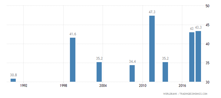 nigeria births attended by skilled health staff percent of total wb data