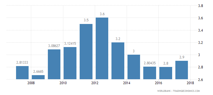 nigeria burden of customs procedure wef 1 extremely inefficient to 7 extremely efficient wb data