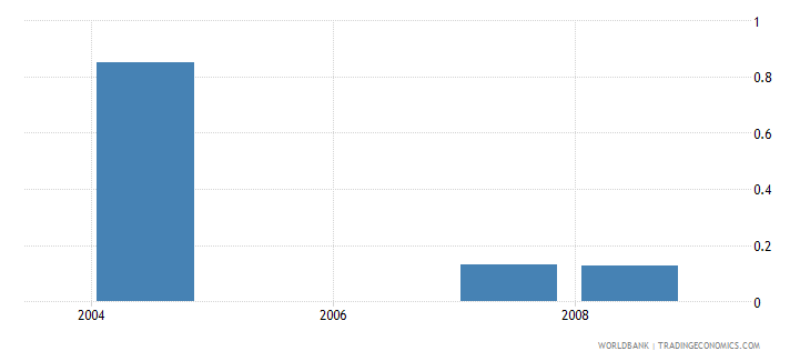 nigeria community health workers per 1 000 people wb data