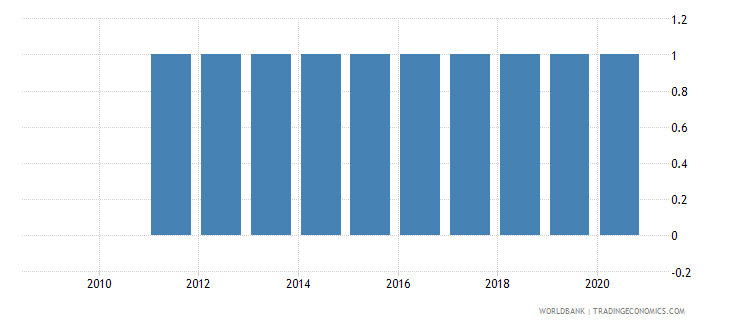 nigeria consumer price index base year wb data