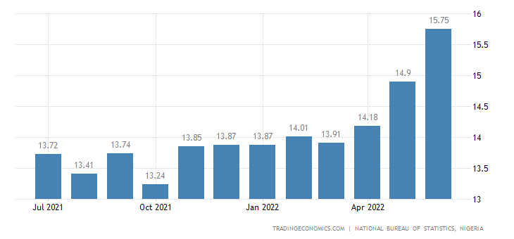 nigeria inflation Here in nigeria inflation runs on average about 12% per annum for 10 years now and it is seen as normal owners of sme's are often.
