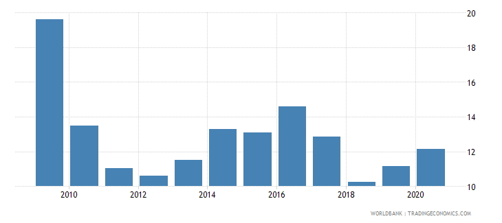 nigeria domestic credit to private sector percent of gdp gfd wb data